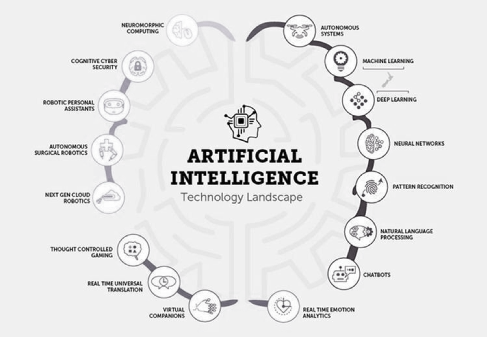 Artificial-Intelligence-Technology-Landscape