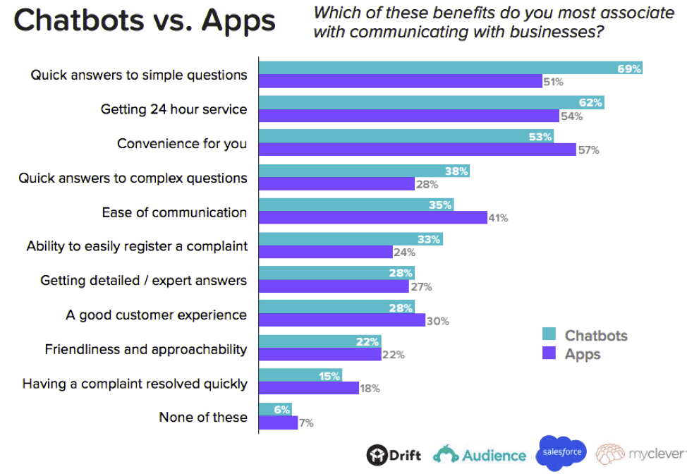 Chatbots-Vs-Apps