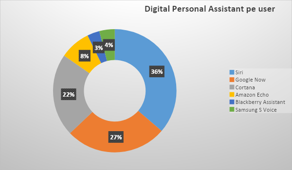 Digitla-personal-assistant-per-user