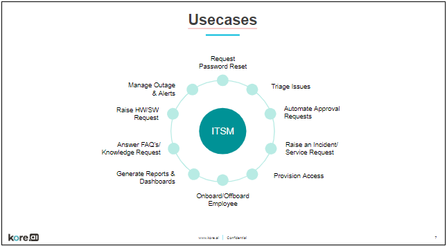 ITSM Use Cases