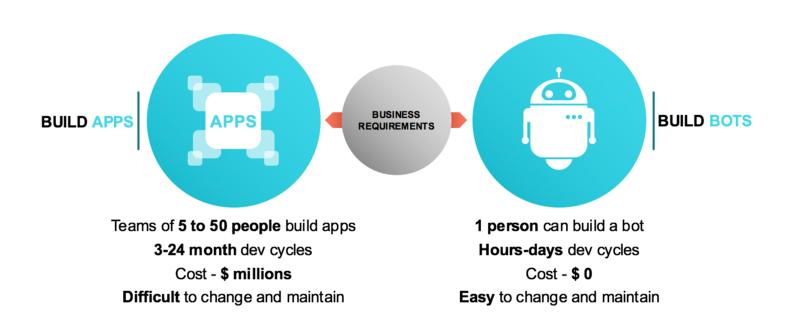 Apps versus bots