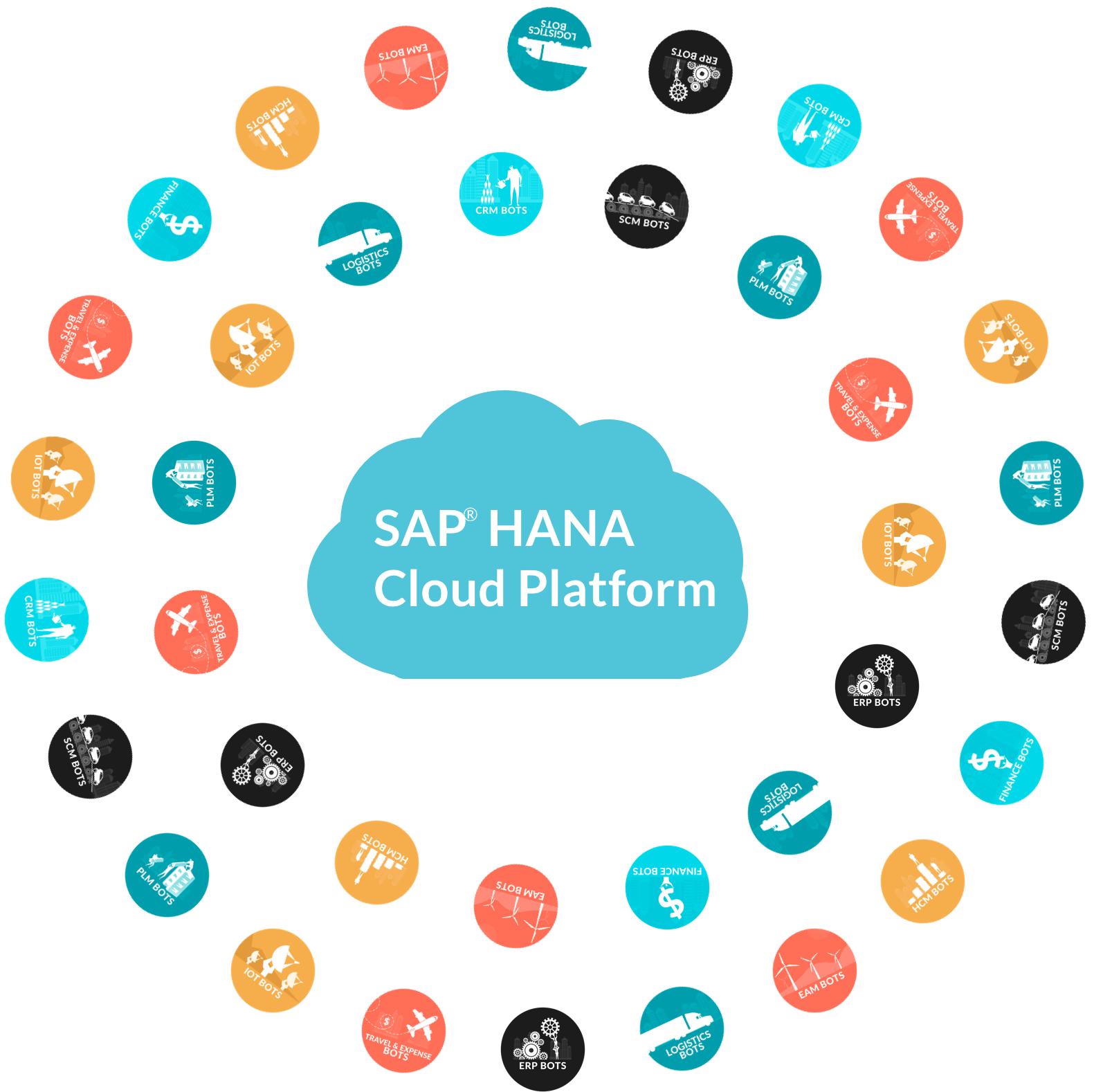 SAP HANA Cloud Platform Chatbots