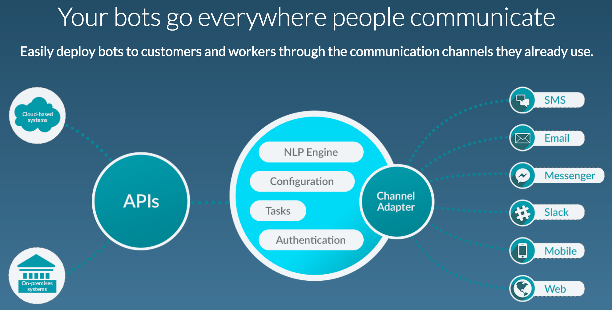 bots_platform_-_drive_customer_engagement_with_intelligent_bots___kore