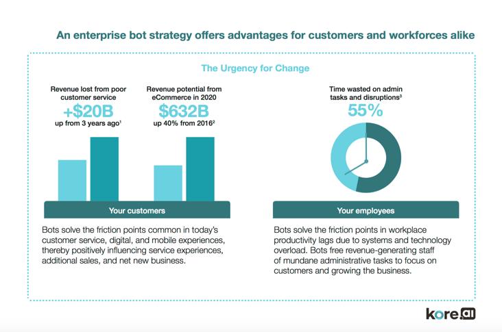 Enterprise Chatbots - The Urgency for Change.png