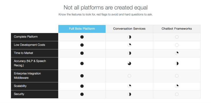 What to look for in a chatbots platform.png