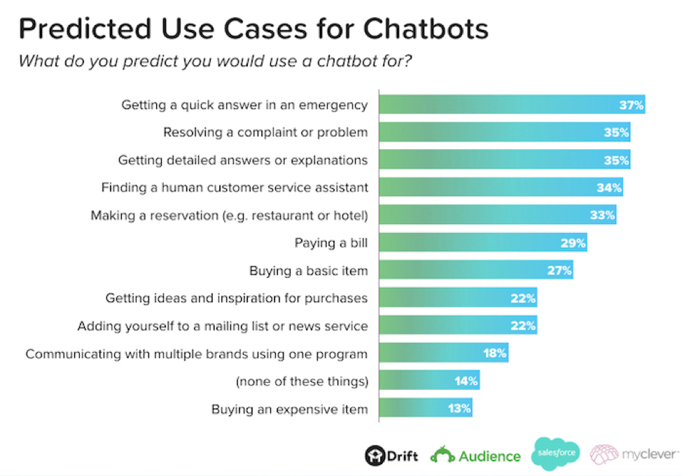 Predicted-Use-Cases-for-Chatbots