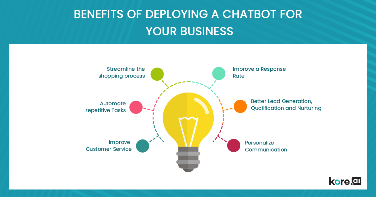 benfits of deploying a chatbot for your business-updated