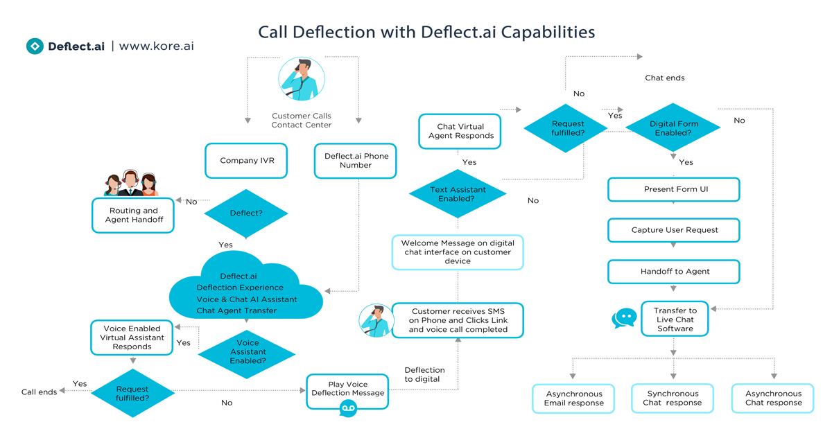 call deflection with deflect ai capabilities