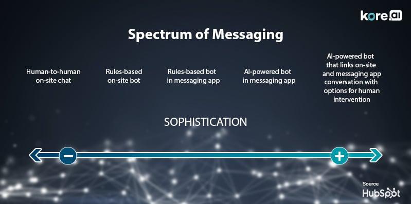 conversational commerce Chatbot Platform