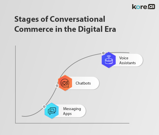 stages-of-conevrsational-commerce
